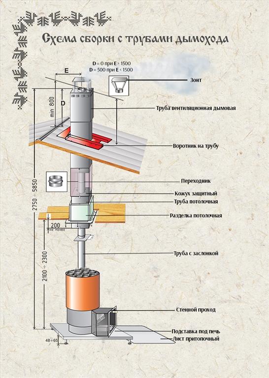 заготовка воротника дымовых труб можно смотреть толкование